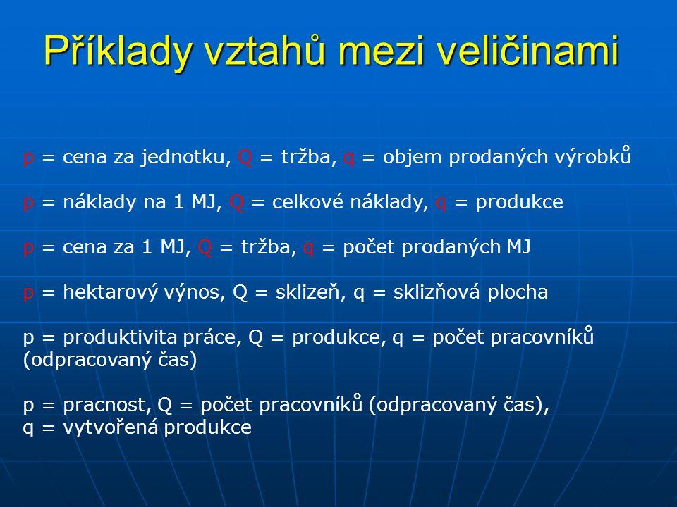 Příklady vztahů mezi veličinami p = cena za jednotku, Q = tržba, q = objem prodaných výrobků p = náklady na 1 MJ, Q = celkové náklady, q = produkce p