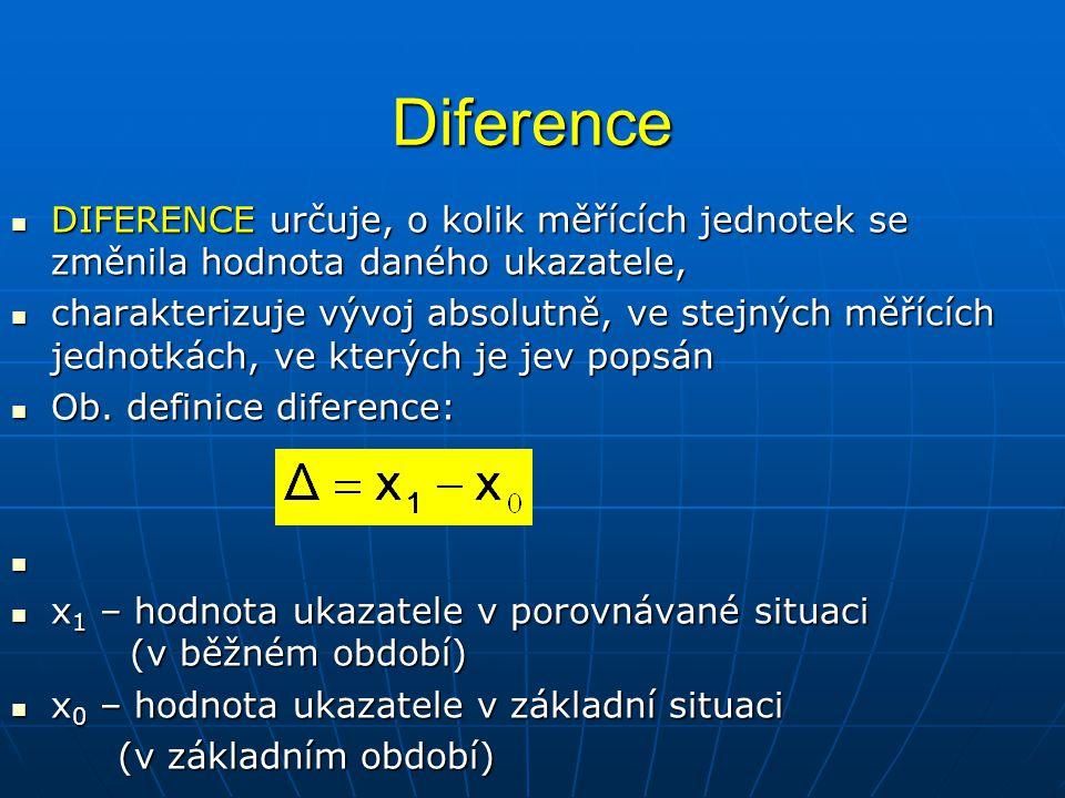 Diference DIFERENCE určuje, o kolik měřících jednotek se změnila hodnota daného ukazatele, DIFERENCE určuje, o kolik měřících jednotek se změnila hodn