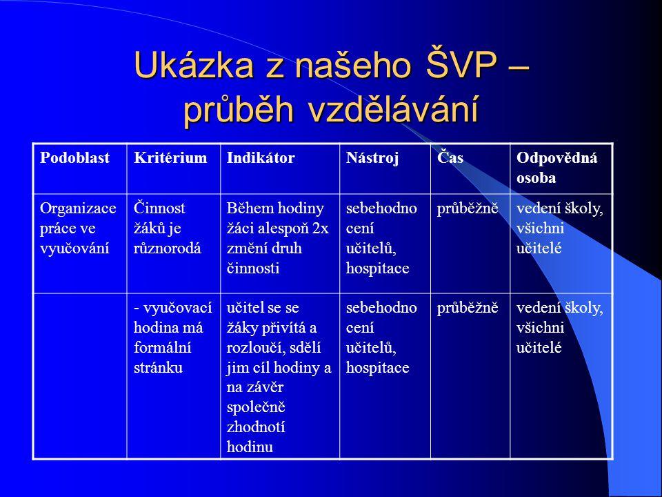 Ukázka z našeho ŠVP – podmínky ke vzdělání PodoblastKritériumIndikátorNástrojČasOdpovědná osoba personálníKaždá specifická oblast má svého koordinátor