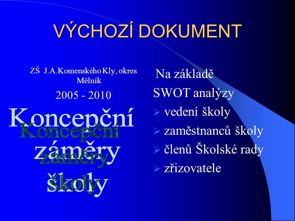 VÝCHOZÍ DOKUMENT ZŠ J.A.Komenského Kly, okres Mělník 2005 - 2010 Na základě SWOT analýzy  vedení školy  zaměstnanců školy  členů Školské rady  zřizovatele