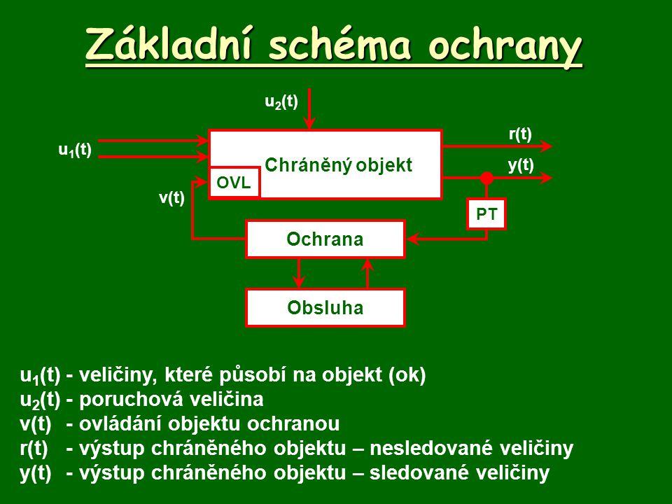 Základní schéma ochrany u 1 (t)-veličiny, které působí na objekt (ok) u 2 (t)-poruchová veličina v(t)-ovládání objektu ochranou r(t)-výstup chráněného objektu – nesledované veličiny y(t)-výstup chráněného objektu – sledované veličiny Chráněný objekt u 1 (t) Ochrana OVL v(t) r(t) y(t) Obsluha u 2 (t) PT