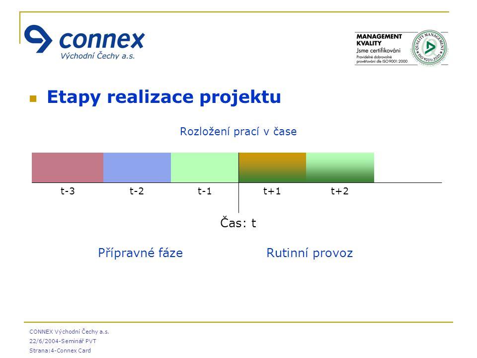 Etapy realizace projektu Rozložení prací v čase CONNEX Východní Čechy a.s. 22/6/2004-Seminář PVT Strana:4-Connex Card t-3t-2t-1t+1t+2  Čas: t  Přípr