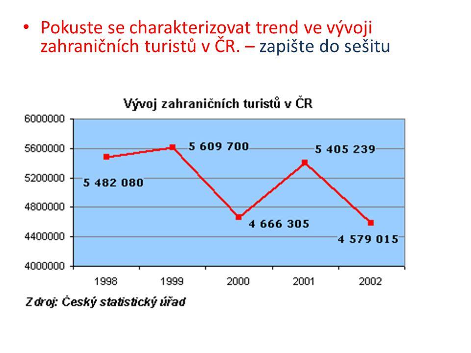 Pokuste se charakterizovat trend ve vývoji zahraničních turistů v ČR. – zapište do sešitu
