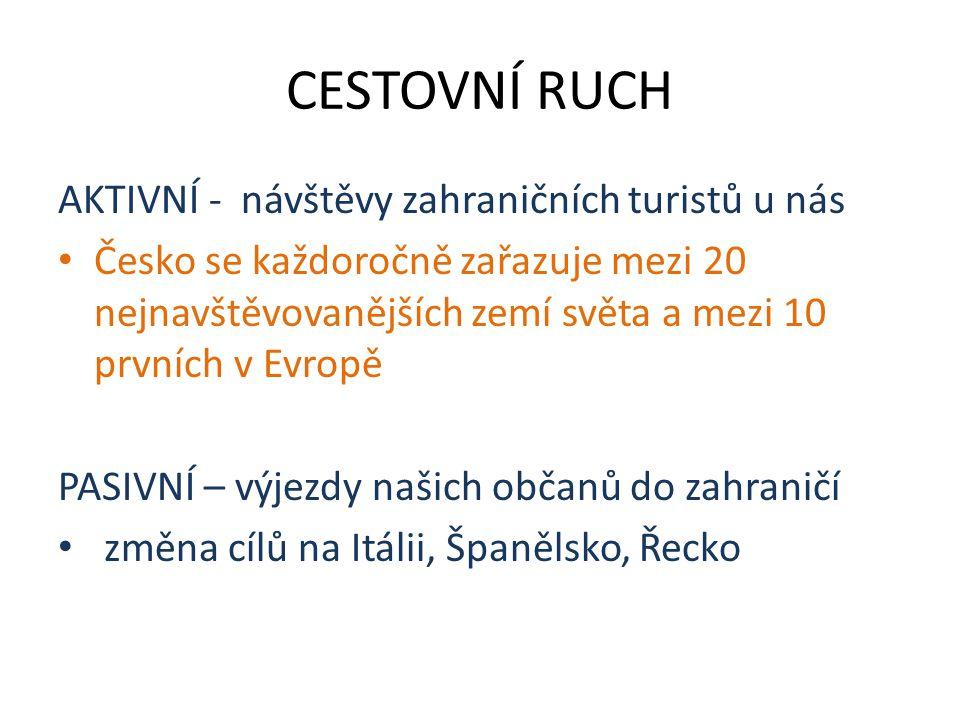 CESTOVNÍ RUCH AKTIVNÍ - návštěvy zahraničních turistů u nás Česko se každoročně zařazuje mezi 20 nejnavštěvovanějších zemí světa a mezi 10 prvních v Evropě PASIVNÍ – výjezdy našich občanů do zahraničí změna cílů na Itálii, Španělsko, Řecko