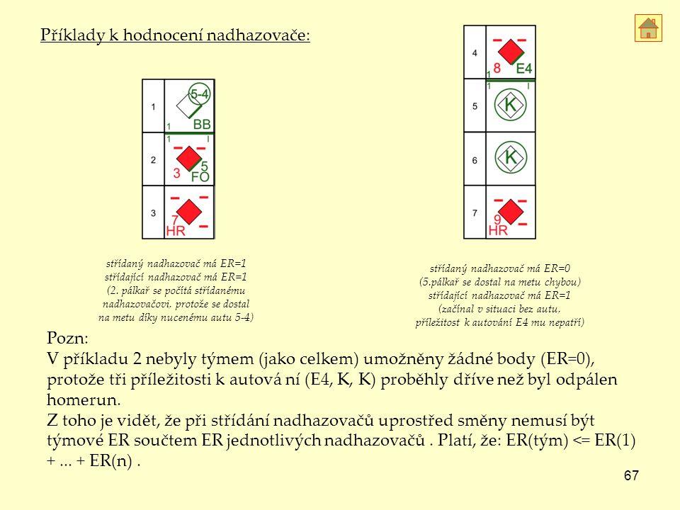 67 Pozn: V příkladu 2 nebyly týmem (jako celkem) umožněny žádné body (ER=0), protože tři příležitosti k autová ní (E4, K, K) proběhly dříve než byl odpálen homerun.