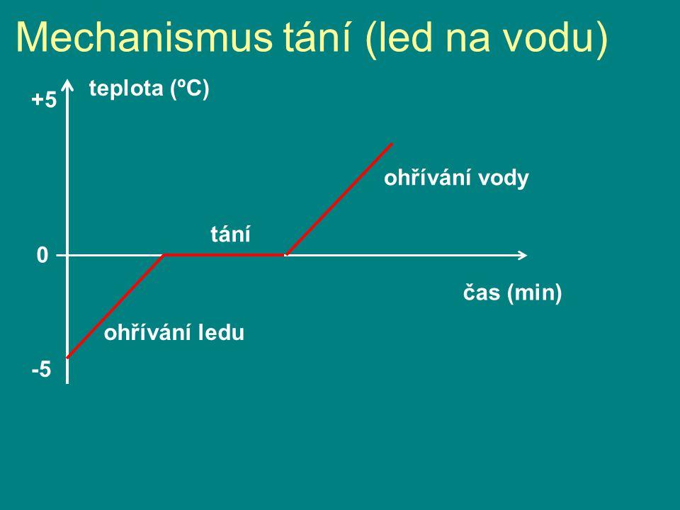 Mechanismus tání (led na vodu) -5 0 +5 teplota (ºC) čas (min) ohřívání ledu tání ohřívání vody