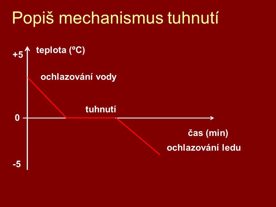 Popiš mechanismus tuhnutí -5 0 +5 teplota (ºC) čas (min) ochlazování ledu tuhnutí ochlazování vody