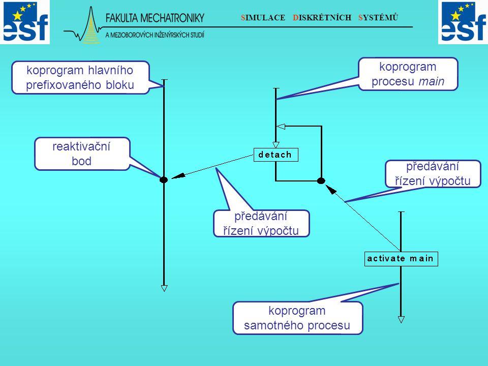 SIMULACE DISKRÉTNÍCH SYSTÉMŮ koprogram hlavního prefixovaného bloku reaktivační bod koprogram procesu main předávání řízení výpočtu koprogram samotného procesu