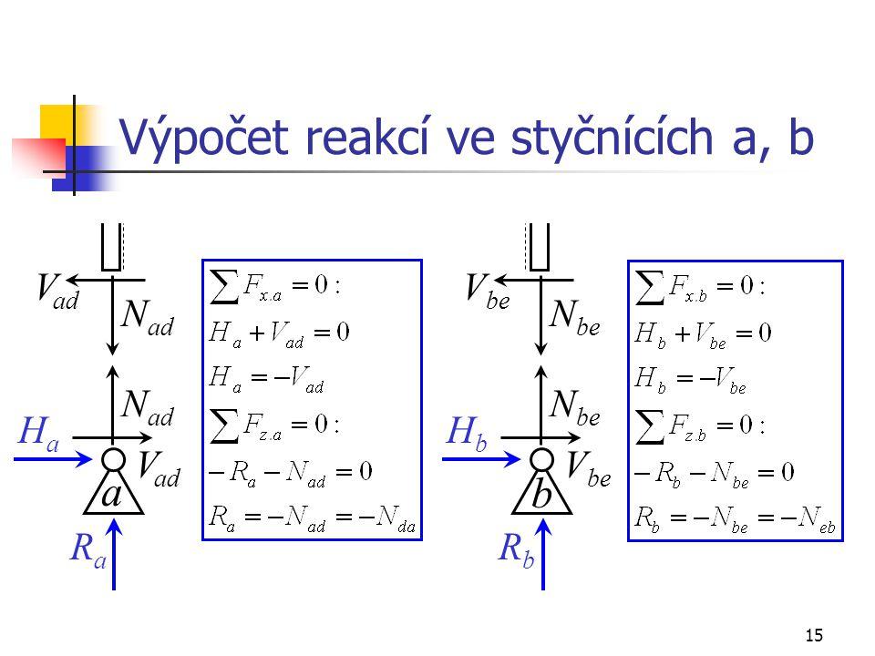 15 Výpočet reakcí ve styčnících a, b V ad N ad V ad HaHa RaRa a V be N be V be HbHb RbRb b