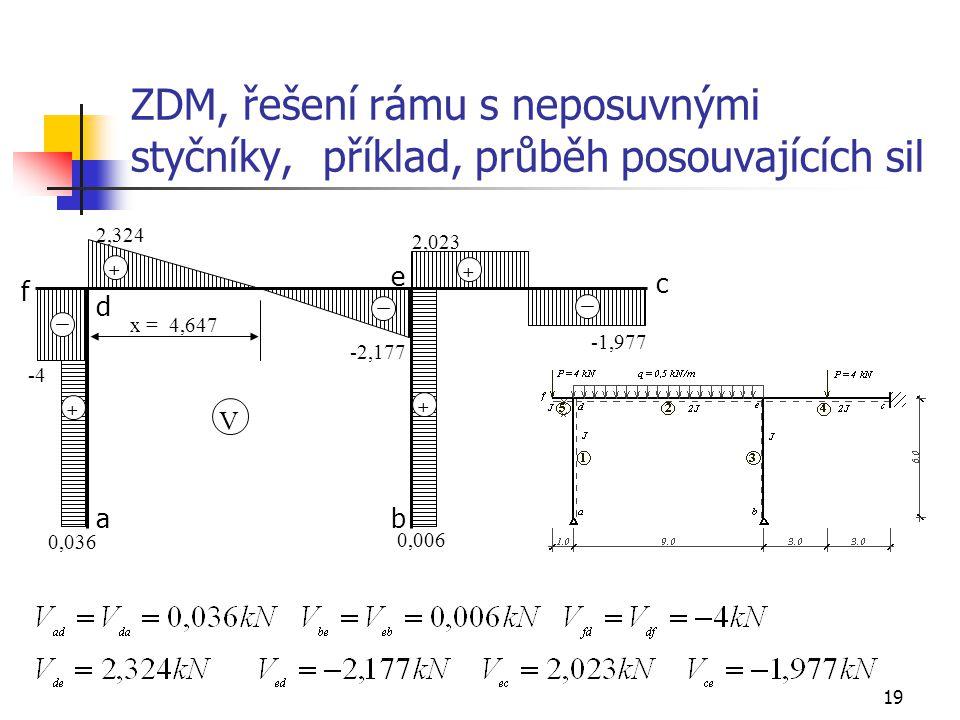 19 ZDM, řešení rámu s neposuvnými styčníky, příklad, průběh posouvajících sil + + + + x = 4,647 V 0,036 0,006 -4 2,324 -2,177 2,023 -1,977 d c e f ab