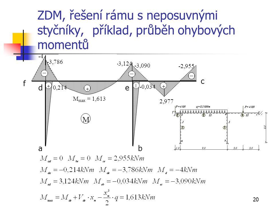 20 ZDM, řešení rámu s neposuvnými styčníky, příklad, průběh ohybových momentů + + + M -4 M max = 1,613 0,214 -0,034 -3,090 2,977 -2,955 -3,124 -3,786
