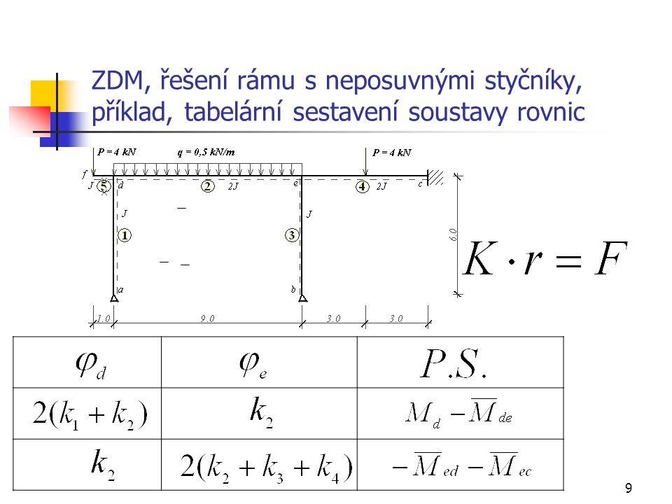 20 ZDM, řešení rámu s neposuvnými styčníky, příklad, průběh ohybových momentů + + + M -4 M max = 1,613 0,214 -0,034 -3,090 2,977 -2,955 -3,124 -3,786 ab c de f