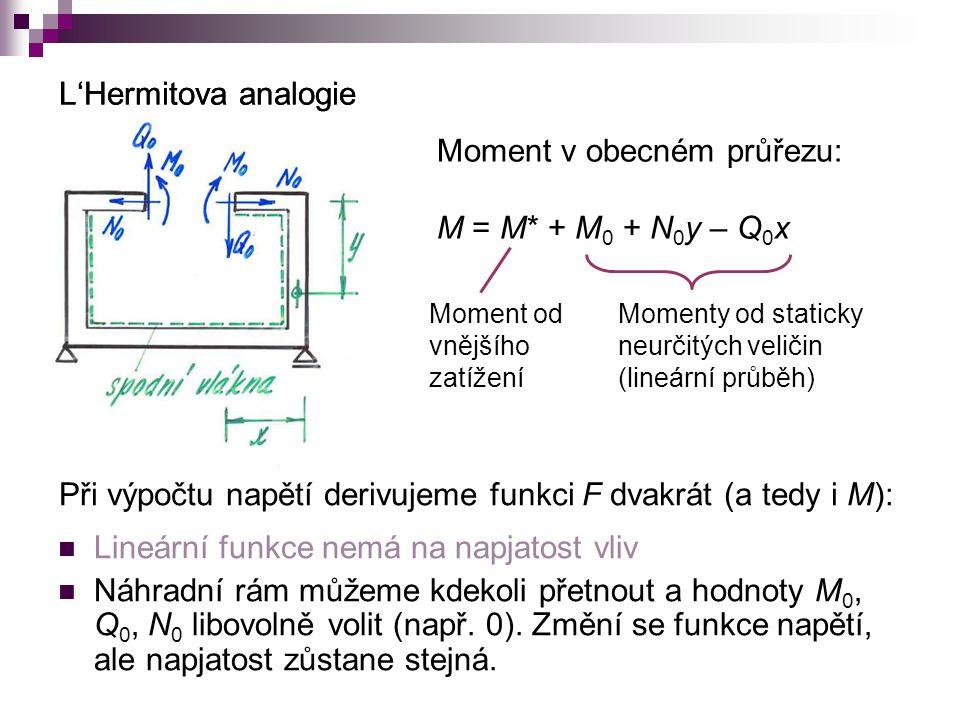 L'Hermitova analogie Moment v obecném průřezu: M = M* + M 0 + N 0 y – Q 0 x Moment od vnějšího zatížení Momenty od staticky neurčitých veličin (lineární průběh) L'Hermitova analogie Při výpočtu napětí derivujeme funkci F dvakrát (a tedy i M): Lineární funkce nemá na napjatost vliv Náhradní rám můžeme kdekoli přetnout a hodnoty M 0, Q 0, N 0 libovolně volit (např.