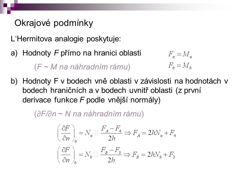 L'Hermitova analogie poskytuje: a)Hodnoty F přímo na hranici oblasti (F ~ M na náhradním rámu) b)Hodnoty F v bodech vně oblasti v závislosti na hodnotách v bodech hraničních a v bodech uvnitř oblasti (z první derivace funkce F podle vnější normály) (∂F/∂n ~ N na náhradním rámu) Okrajové podmínky