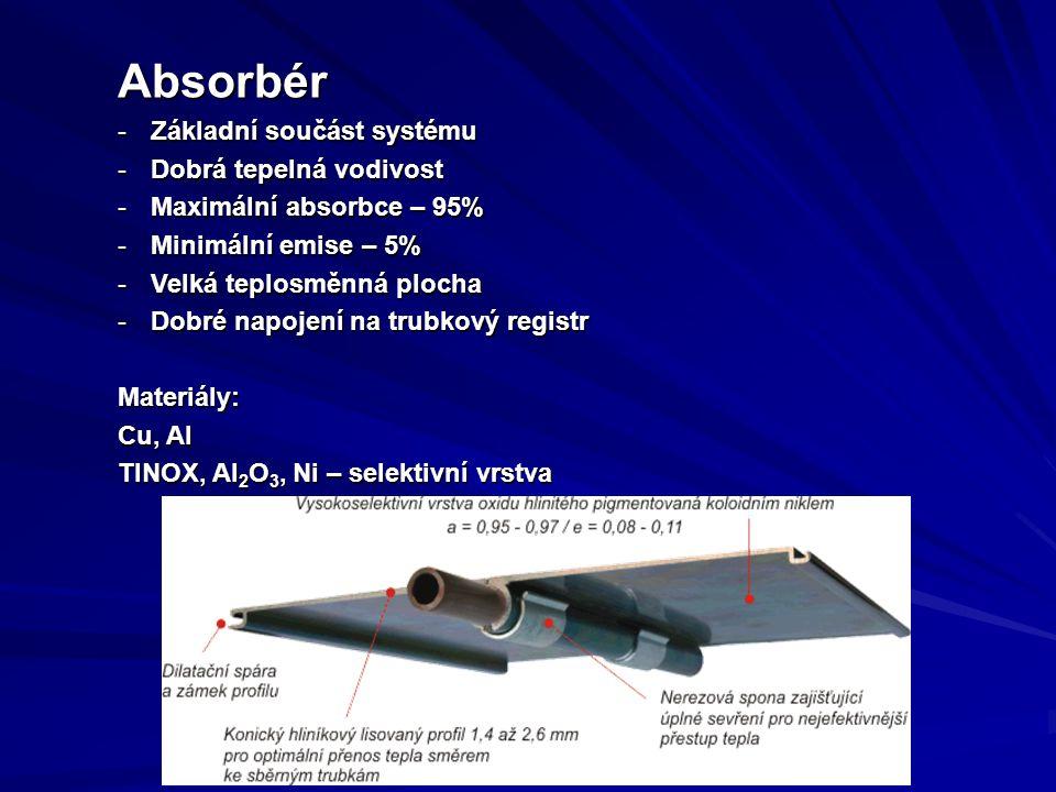 Absorbér -Základní součást systému -Dobrá tepelná vodivost -Maximální absorbce – 95% -Minimální emise – 5% -Velká teplosměnná plocha -Dobré napojení na trubkový registr Materiály: Cu, Al TINOX, Al 2 O 3, Ni – selektivní vrstva