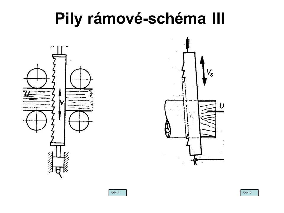 Pily rámové-schéma III Jednoojnicová s jedním setrvačníkem Jednoojnicová se dvěma setrvačníky Dvojoojnicová se dvěma setrvačníky Jednoojnicová horisontální se dvěma setrvačníky Obr.6