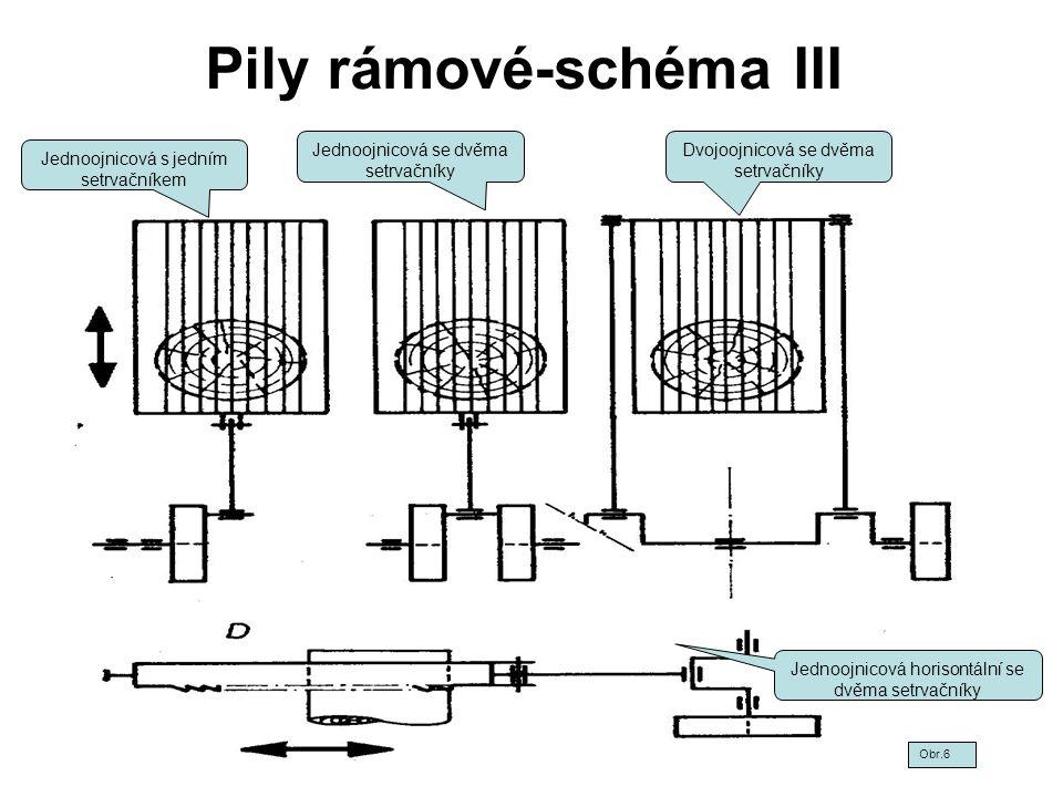 Pily rámové-schéma III Jednoojnicová s jedním setrvačníkem Jednoojnicová se dvěma setrvačníky Dvojoojnicová se dvěma setrvačníky Jednoojnicová horison