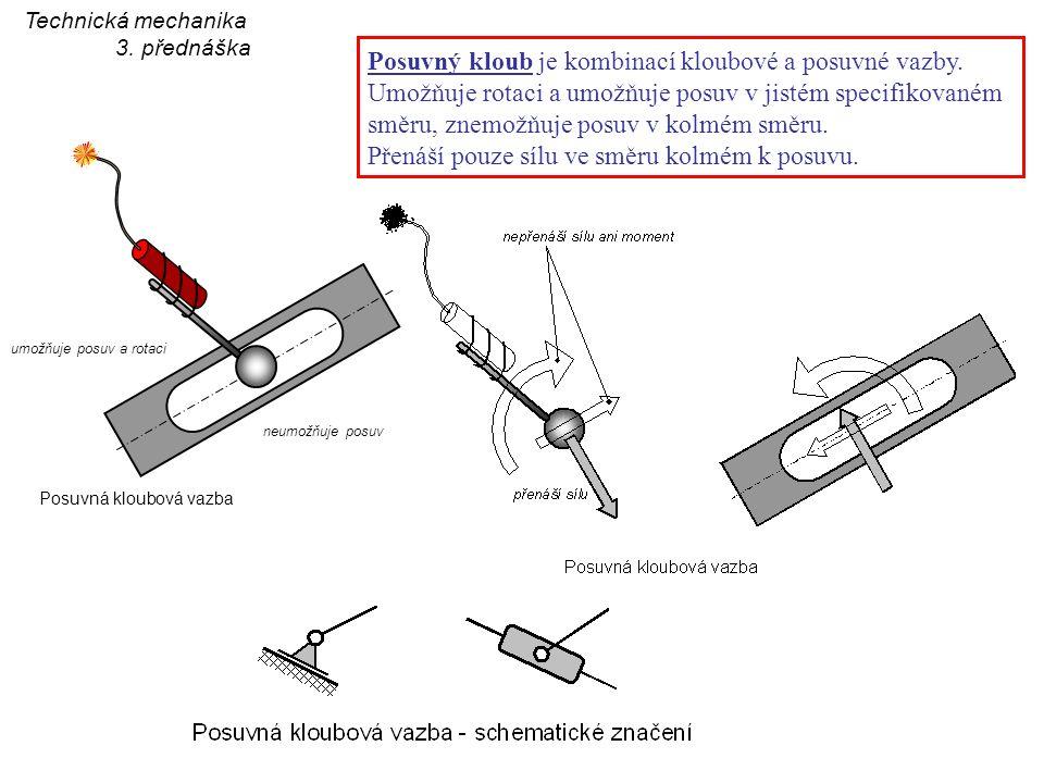 umožňuje posuv a rotaci Posuvný kloub je kombinací kloubové a posuvné vazby. Umožňuje rotaci a umožňuje posuv v jistém specifikovaném směru, znemožňuj