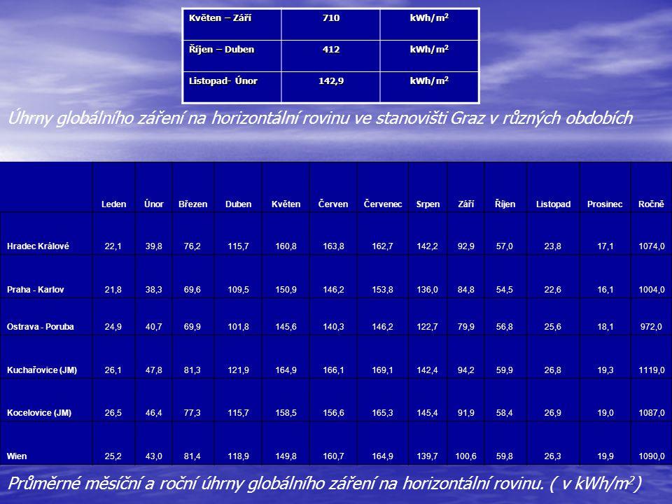 LedenÚnorBřezenDubenKvětenČervenČervenecSrpenZáříŘíjenListopadProsinecRočně Hradec Králové22,139,876,2115,7160,8163,8162,7142,292,957,023,817,11074,0 Praha - Karlov21,838,369,6109,5150,9146,2153,8136,084,854,522,616,11004,0 Ostrava - Poruba24,940,769,9101,8145,6140,3146,2122,779,956,825,618,1972,0 Kuchařovice (JM)26,147,881,3121,9164,9166,1169,1142,494,259,926,819,31119,0 Kocelovice (JM)26,546,477,3115,7158,5156,6165,3145,491,958,426,919,01087,0 Wien 25,243,081,4118,9149,8160,7164,9139,7100,659,826,319,91090,0 Průměrné měsíční a roční úhrny globálního záření na horizontální rovinu.