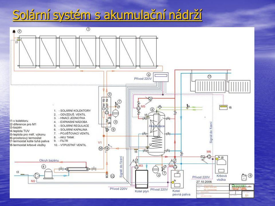 Solární systém s akumulační nádrží