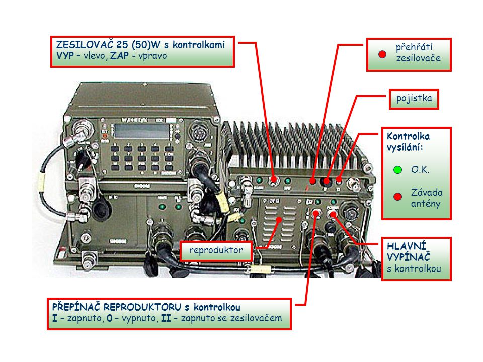ZESILOVAČ 25 (50)W s kontrolkami VYP – vlevo, ZAP - vpravo pojistka reproduktor PŘEPÍNAČ REPRODUKTORU s kontrolkou I – zapnuto, 0 – vypnuto, II – zapnuto se zesilovačem HLAVNÍ VYPÍNAČ s kontrolkou Kontrolka vysílání: O.K.