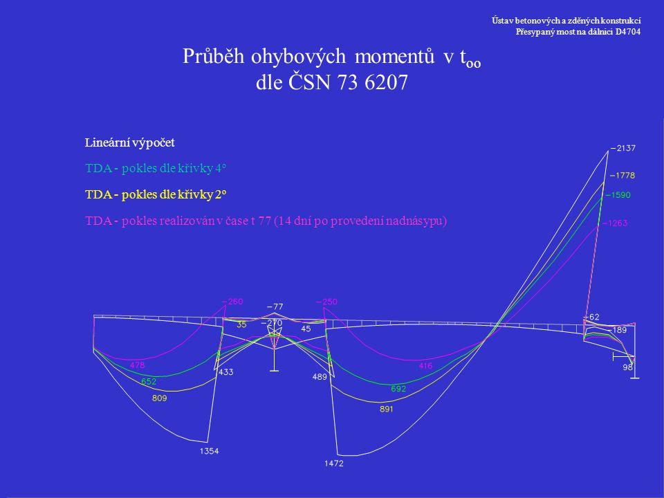 Ústav betonových a zděných konstrukcí Přesypaný most na dálnici D4704 Lineární výpočet TDA - pokles dle křivky 4 o TDA - pokles realizován v čase t 77
