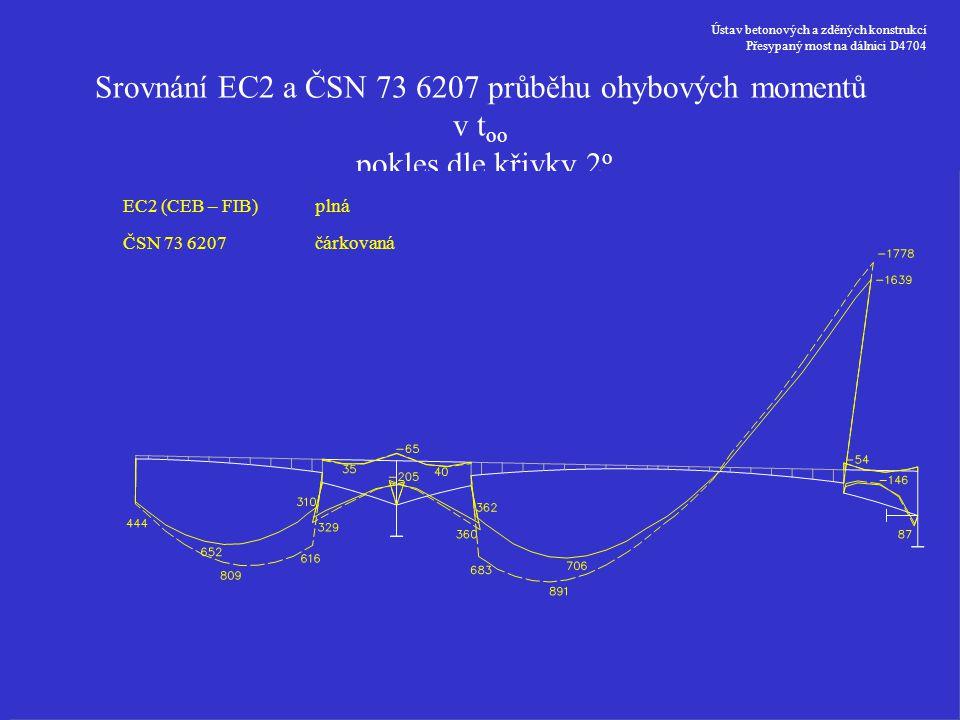 Ústav betonových a zděných konstrukcí Přesypaný most na dálnici D4704 Srovnání EC2 a ČSN 73 6207 průběhu ohybových momentů v t oo pokles dle křivky 2