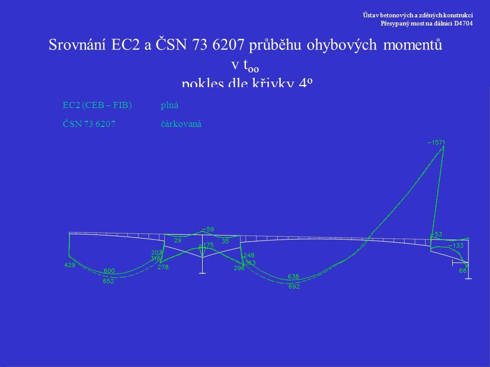 Ústav betonových a zděných konstrukcí Přesypaný most na dálnici D4704 Srovnání EC2 a ČSN 73 6207 průběhu ohybových momentů v t oo pokles dle křivky 4