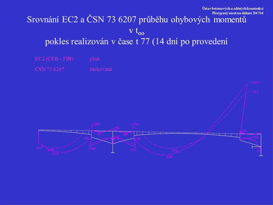 Ústav betonových a zděných konstrukcí Přesypaný most na dálnici D4704 Srovnání EC2 a ČSN 73 6207 průběhu ohybových momentů v t oo pokles realizován v