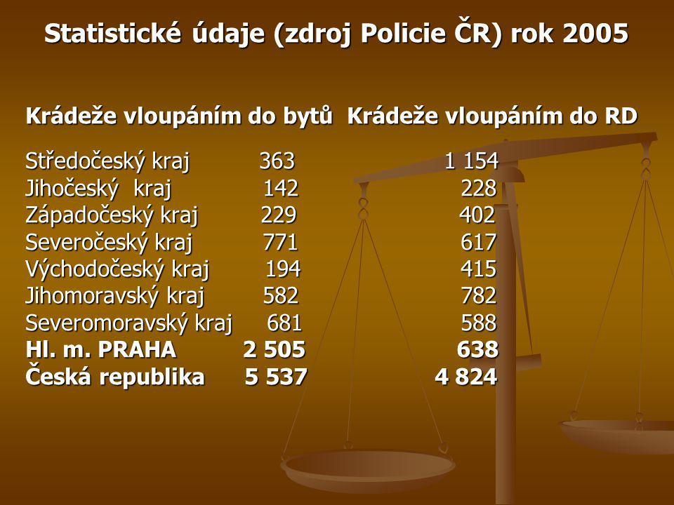 Statistické údaje (zdroj Policie ČR) rok 2005 Krádeže vloupáním do bytů Krádeže vloupáním do RD Středočeský kraj 363 1 154 Jihočeský kraj 142 228 Zápa