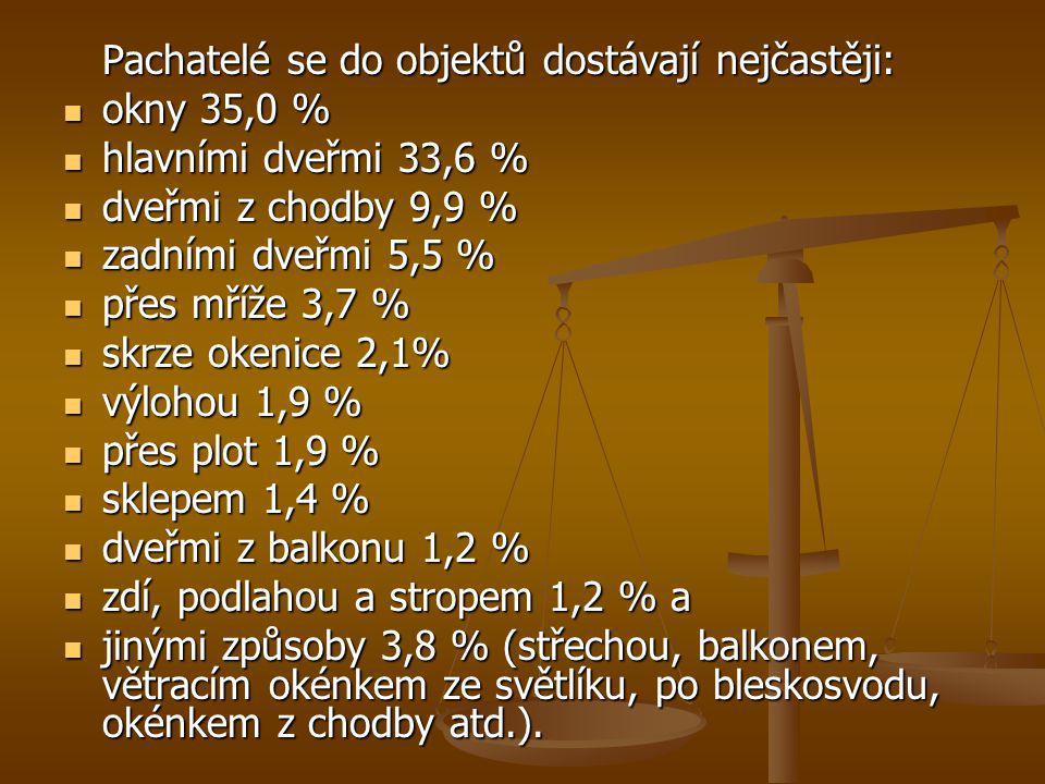 Pachatelé se do objektů dostávají nejčastěji: okny 35,0 % okny 35,0 % hlavními dveřmi 33,6 % hlavními dveřmi 33,6 % dveřmi z chodby 9,9 % dveřmi z cho