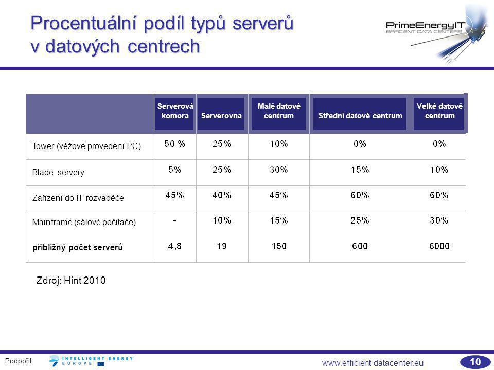 Podpořil: www.efficient-datacenter.eu 10 Procentuální podíl typů serverů v datových centrech Zdroj: Hint 2010 Serverová komoraServerovna Malé datové c