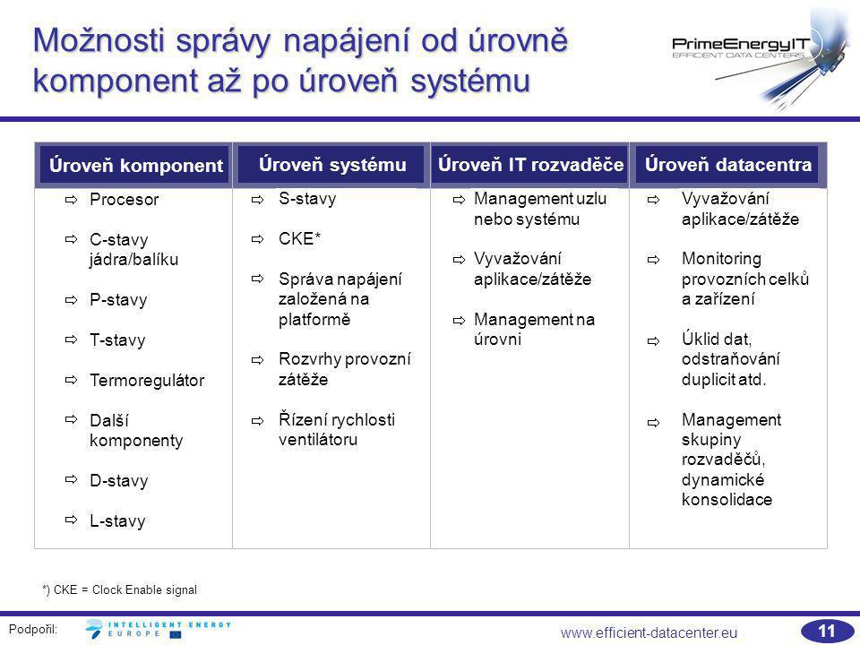 Podpořil: www.efficient-datacenter.eu 11 Možnosti správy napájení od úrovně komponent až po úroveň systému Úroveň komponent Úroveň systémuÚroveň IT ro