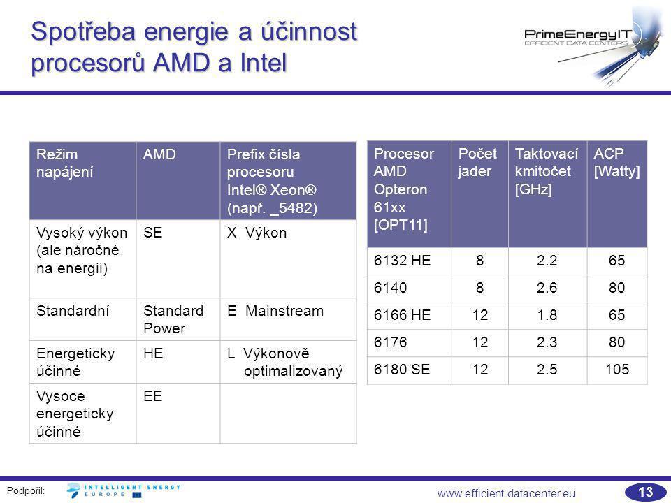 Podpořil: www.efficient-datacenter.eu 13 Spotřeba energie a účinnost procesorů AMD a Intel Procesor AMD Opteron 61xx [OPT11] Počet jader Taktovací kmi
