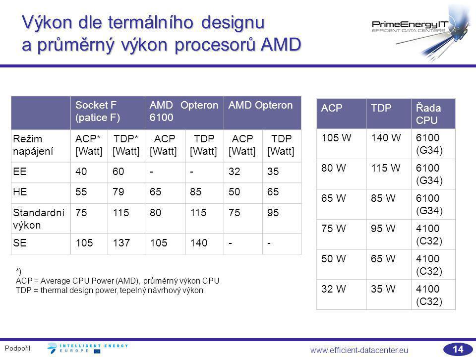 Podpořil: www.efficient-datacenter.eu 14 Výkon dle termálního designu a průměrný výkon procesorů AMD Socket F (patice F) AMD Opteron 6100 AMD Opteron