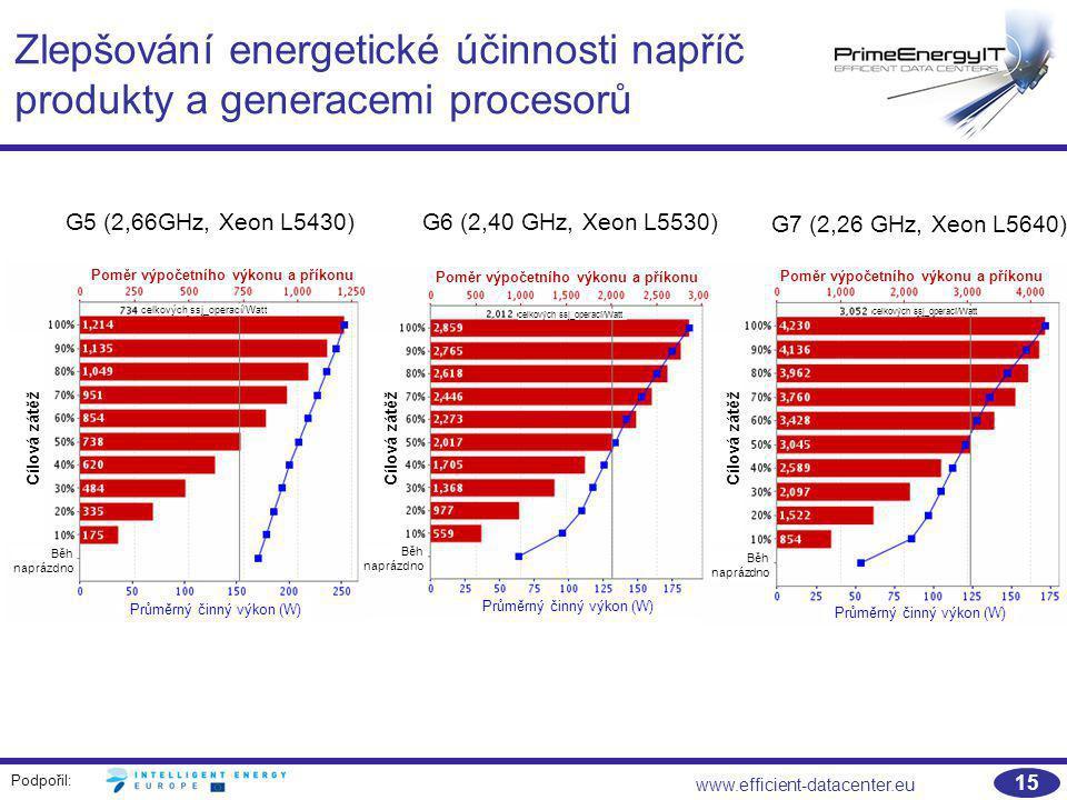 Podpořil: www.efficient-datacenter.eu 15 Zlepšování energetické účinnosti napříč produkty a generacemi procesorů G7 (2,26 GHz, Xeon L5640) G6 (2,40 GH