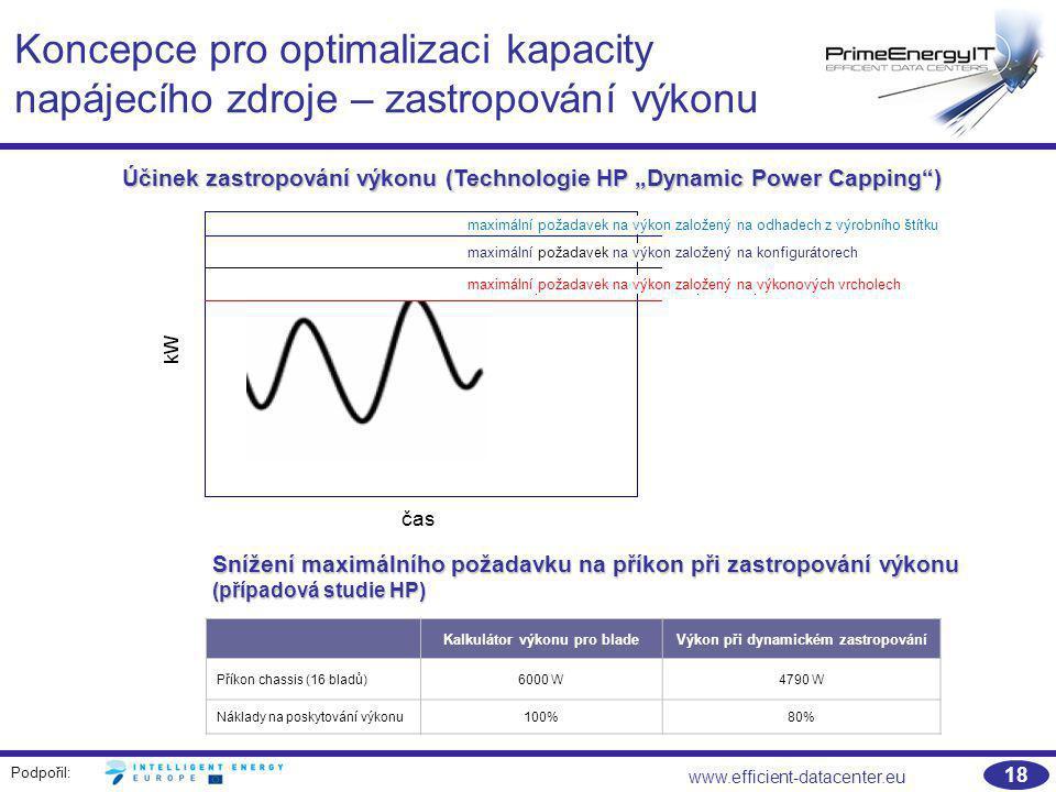 Podpořil: www.efficient-datacenter.eu 18 Koncepce pro optimalizaci kapacity napájecího zdroje – zastropování výkonu Snížení maximálního požadavku na p