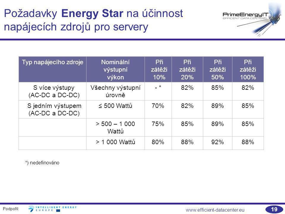 Podpořil: www.efficient-datacenter.eu 19 Požadavky Energy Star na účinnost napájecích zdrojů pro servery Typ napájecího zdrojeNominální výstupní výkon