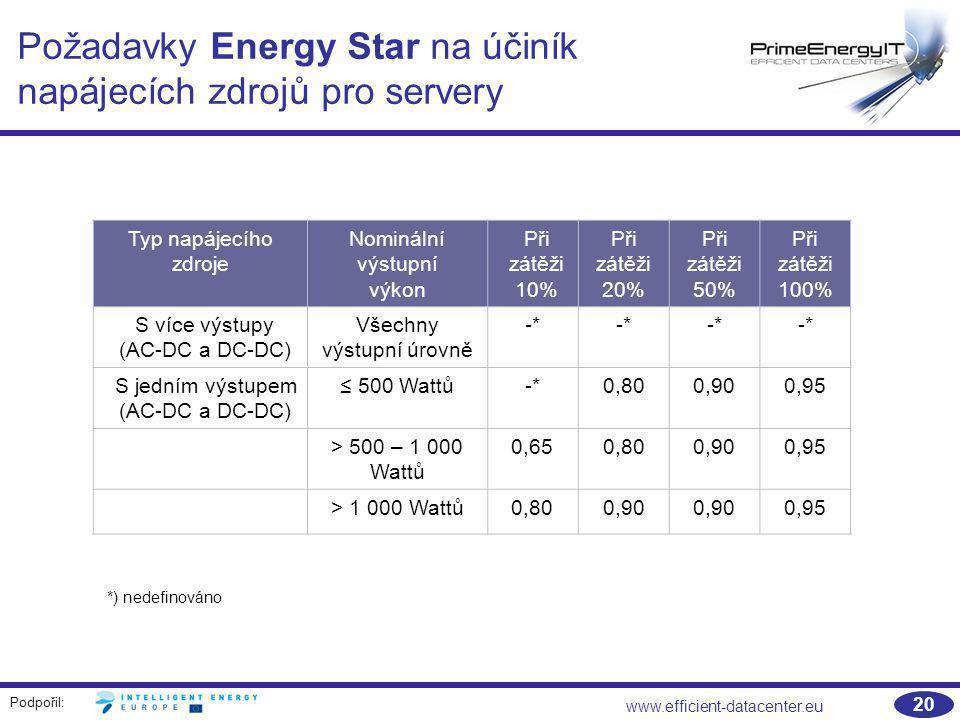 Podpořil: www.efficient-datacenter.eu 20 Požadavky Energy Star na účiník napájecích zdrojů pro servery Typ napájecího zdroje Nominální výstupní výkon