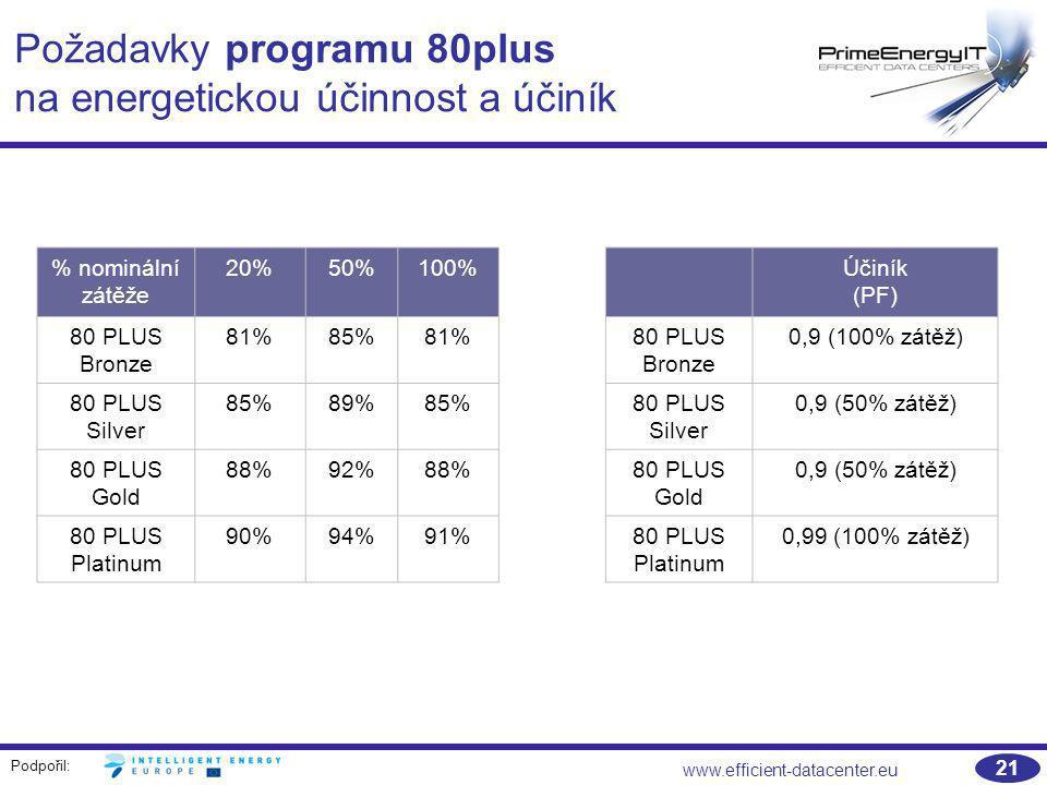 Podpořil: www.efficient-datacenter.eu 21 Požadavky programu 80plus na energetickou účinnost a účiník % nominální zátěže 20%50%100% 80 PLUS Bronze 81%8