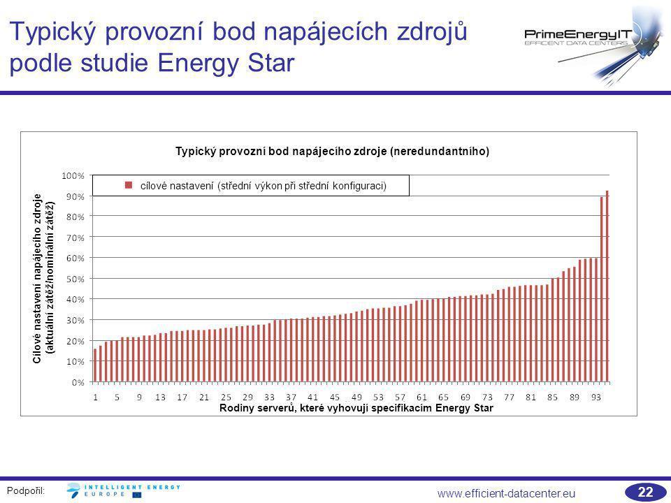 Podpořil: www.efficient-datacenter.eu 22 Typický provozní bod napájecích zdrojů podle studie Energy Star Typický provozní bod napájecího zdroje (nered