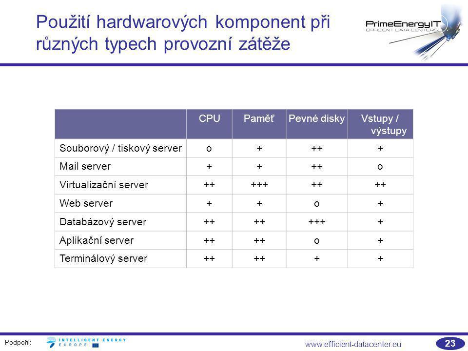 Podpořil: www.efficient-datacenter.eu 23 Použití hardwarových komponent při různých typech provozní zátěže CPUPaměťPevné diskyVstupy / výstupy Souboro