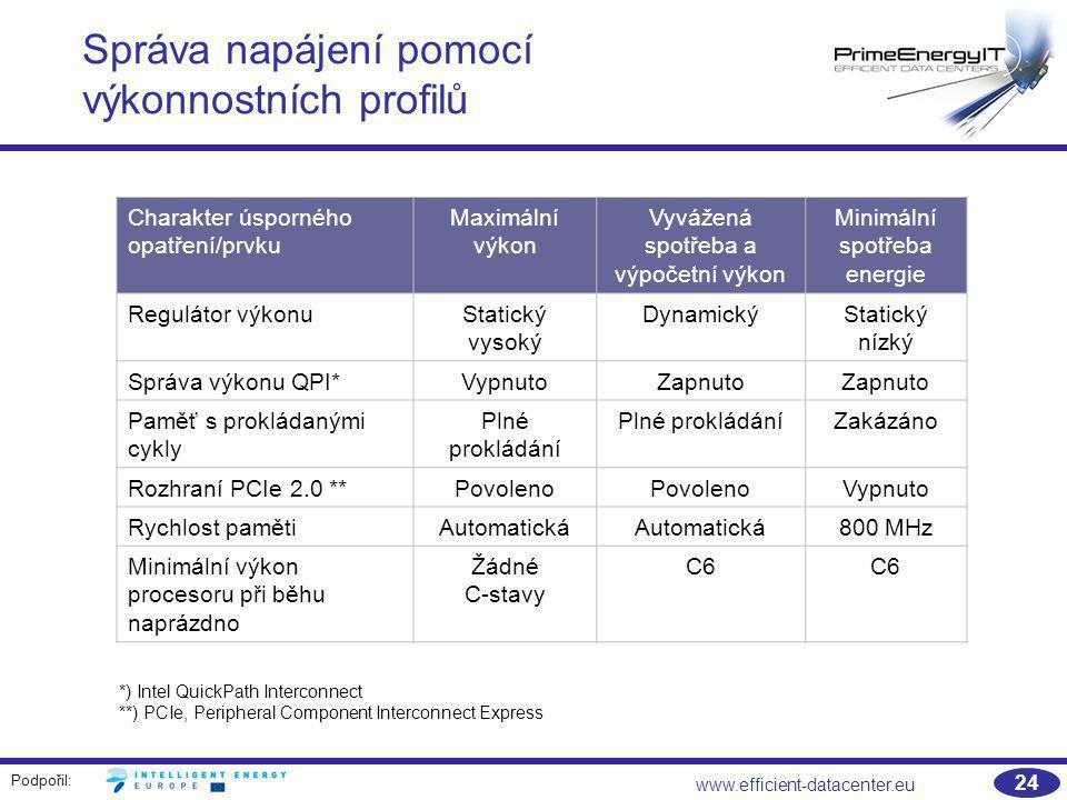 Podpořil: www.efficient-datacenter.eu 24 Správa napájení pomocí výkonnostních profilů Charakter úsporného opatření/prvku Maximální výkon Vyvážená spot