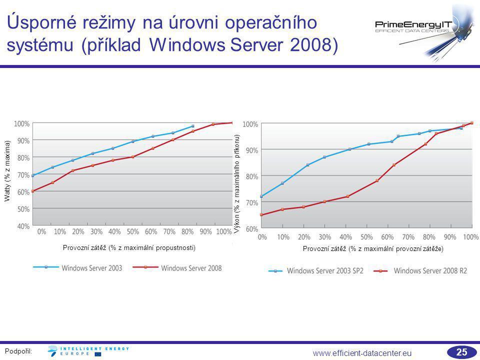 Podpořil: www.efficient-datacenter.eu 25 Úsporné režimy na úrovni operačního systému (příklad Windows Server 2008) Provozní zátěž (% z maximální propu