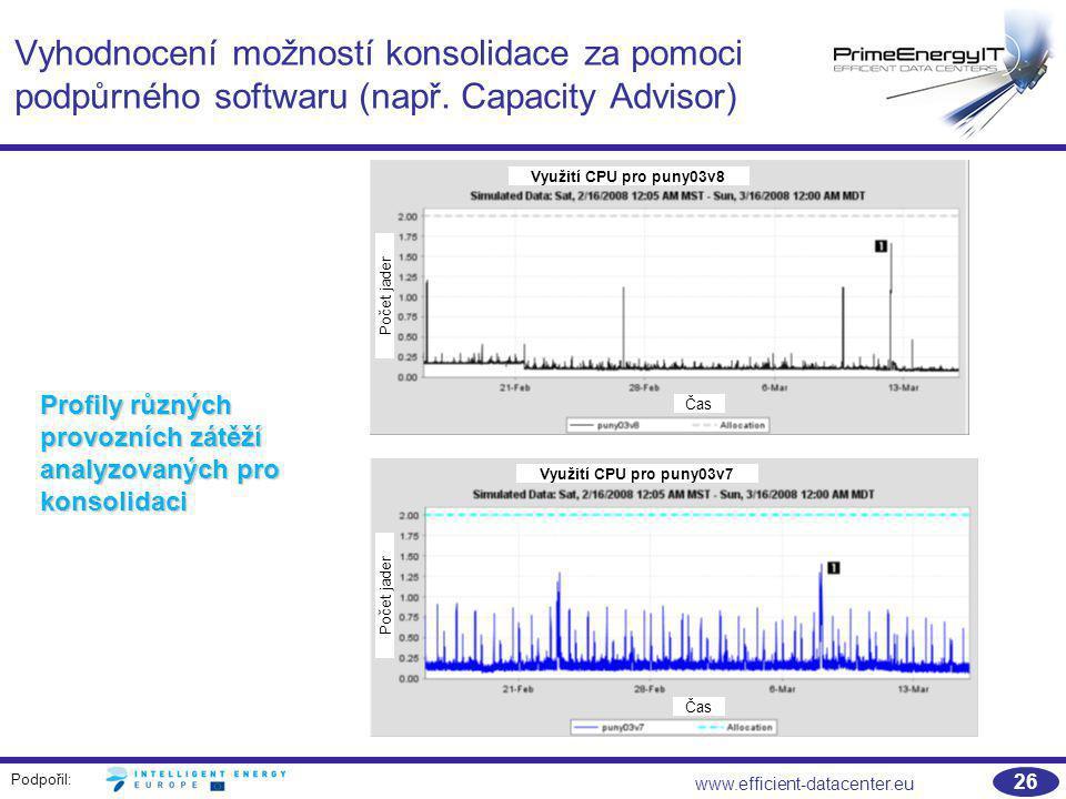Podpořil: www.efficient-datacenter.eu 26 Vyhodnocení možností konsolidace za pomoci podpůrného softwaru (např. Capacity Advisor) Profily různých provo