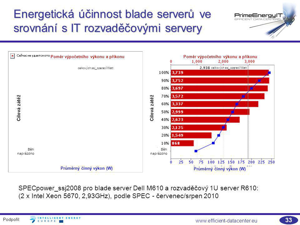 Podpořil: www.efficient-datacenter.eu 33 Efficiency of platin level power supply for blade chassis Energetická účinnost blade serverů ve srovnání s IT