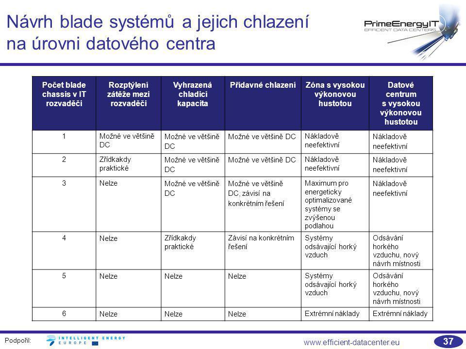 Podpořil: www.efficient-datacenter.eu 37 Návrh blade systémů a jejich chlazení na úrovni datového centra Počet blade chassis v IT rozvaděči Rozptýlení