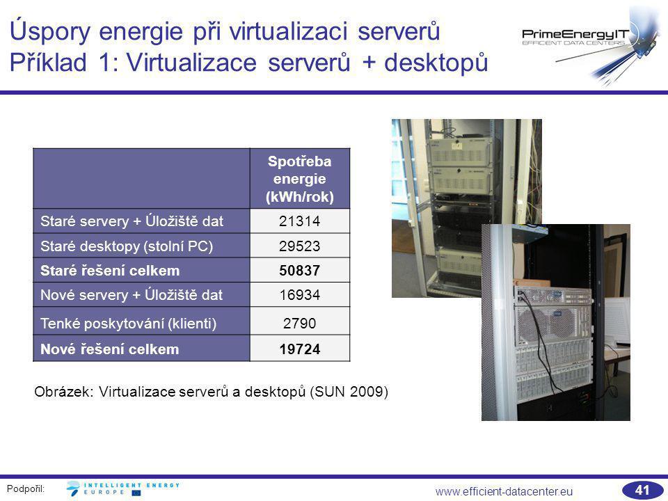 Podpořil: www.efficient-datacenter.eu 41 Úspory energie při virtualizaci serverů Příklad 1: Virtualizace serverů + desktopů Spotřeba energie (kWh/rok)