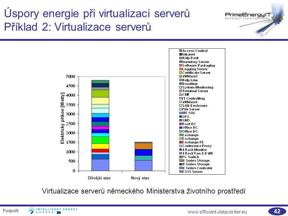 Podpořil: www.efficient-datacenter.eu 42 Úspory energie při virtualizaci serverů Příklad 2: Virtualizace serverů Virtualizace serverů německého Minist