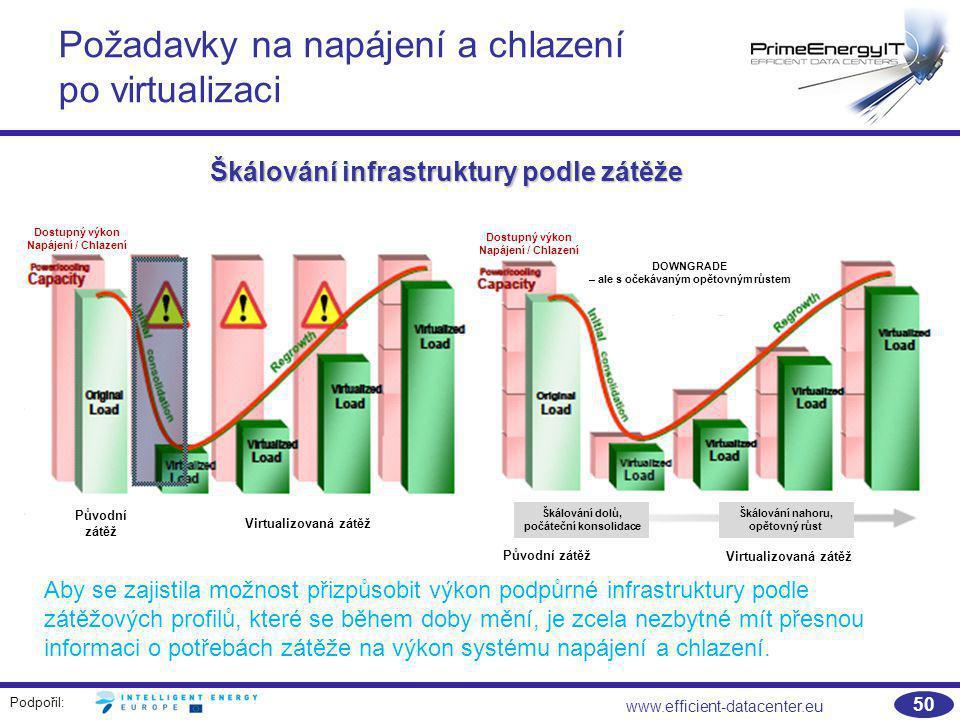 Podpořil: www.efficient-datacenter.eu 50 Požadavky na napájení a chlazení po virtualizaci Škálování infrastruktury podle zátěže Aby se zajistila možno